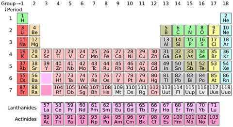 元素記号表(日本語)