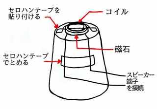 紙コップスピーカーの内部構造